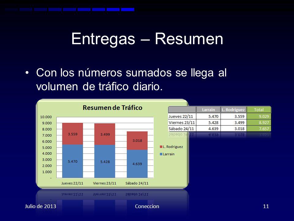 Entregas – Resumen Con los números sumados se llega al volumen de tráfico diario.