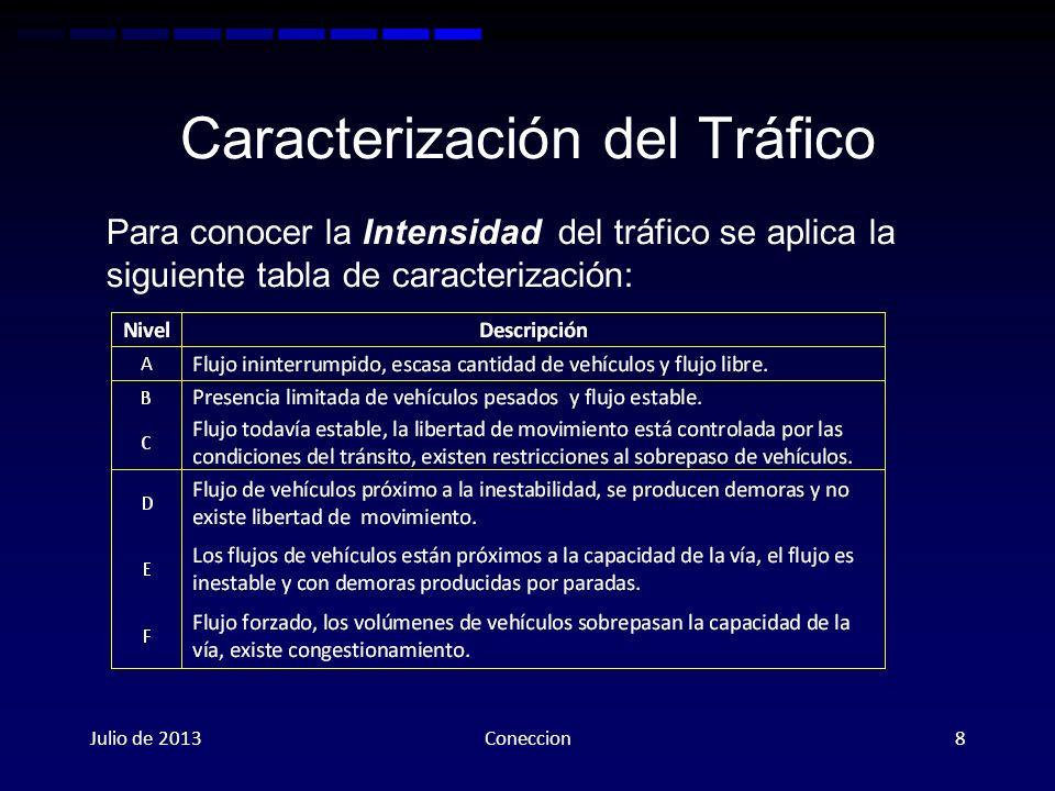 Caracterización del Tráfico
