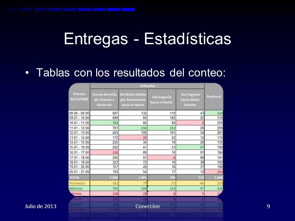 Entregas - Estadísticas