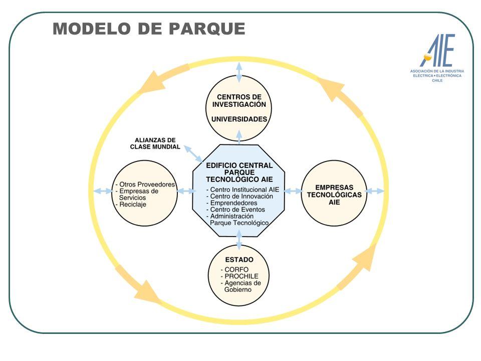 MODELO DE PARQUE Ecosistema Constituido por: Empresas , Centros Tecnológicos, Universidades y Estado.