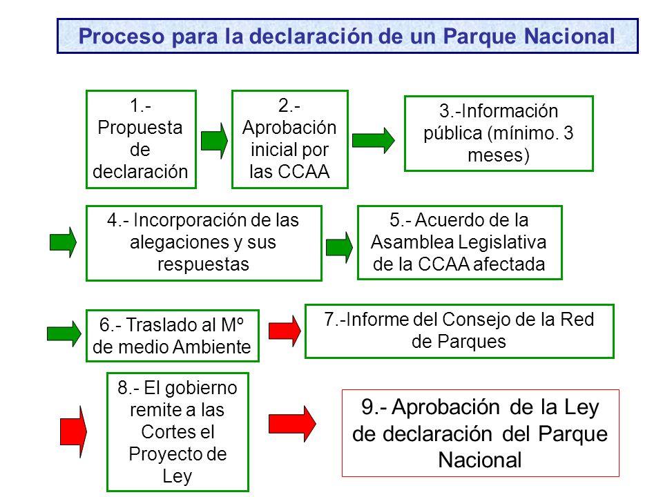 Proceso para la declaración de un Parque Nacional