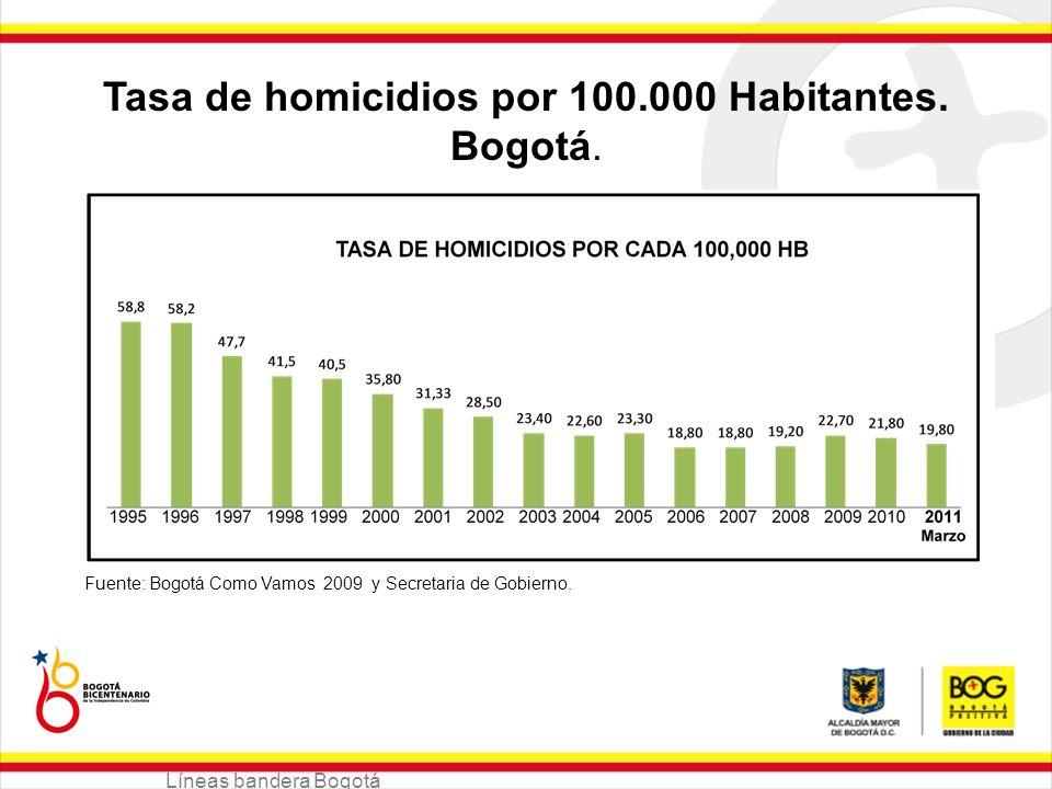Tasa de homicidios por 100.000 Habitantes. Bogotá.