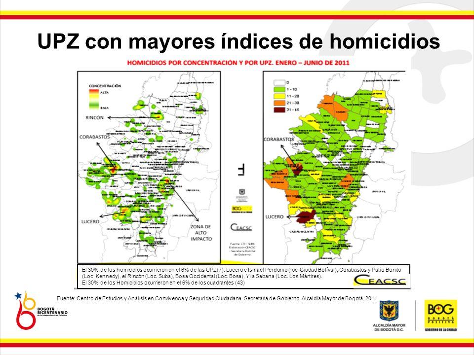 UPZ con mayores índices de homicidios