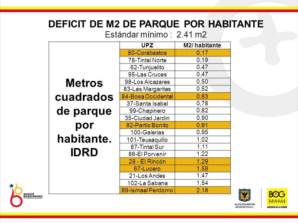 Metros cuadrados de parque por habitante. IDRD