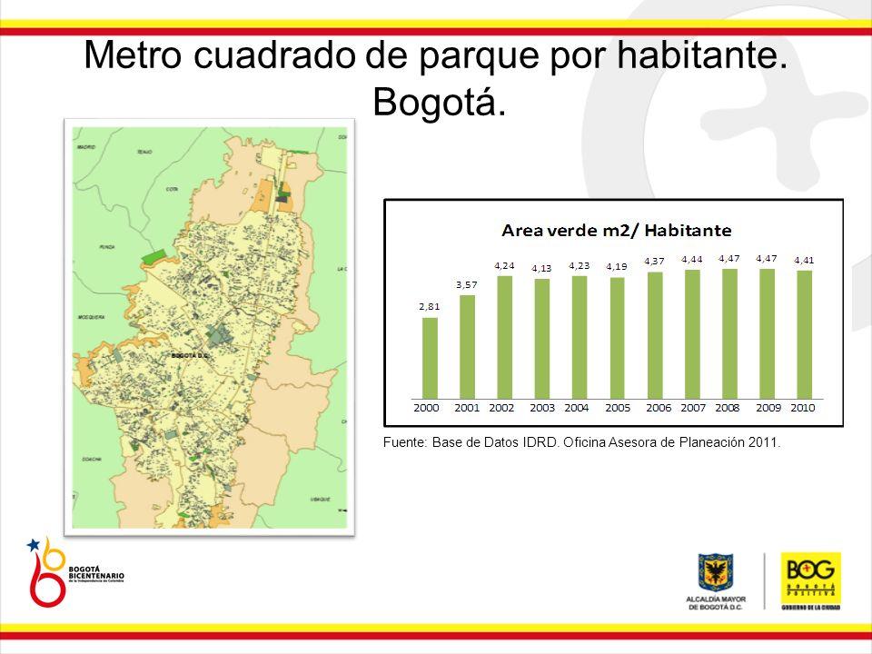 Metro cuadrado de parque por habitante. Bogotá.