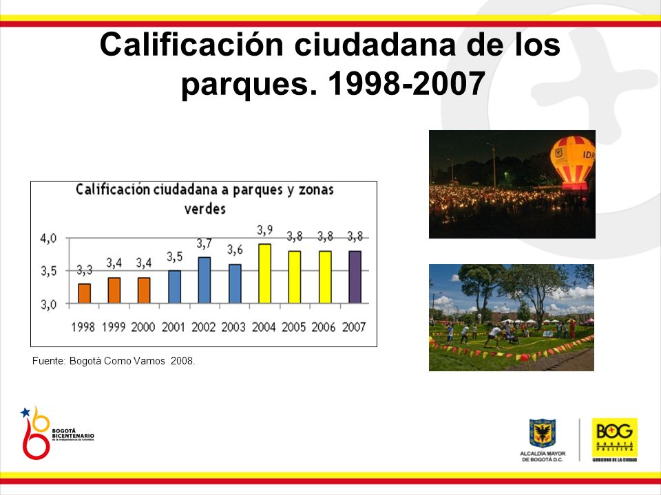 Calificación ciudadana de los parques. 1998-2007