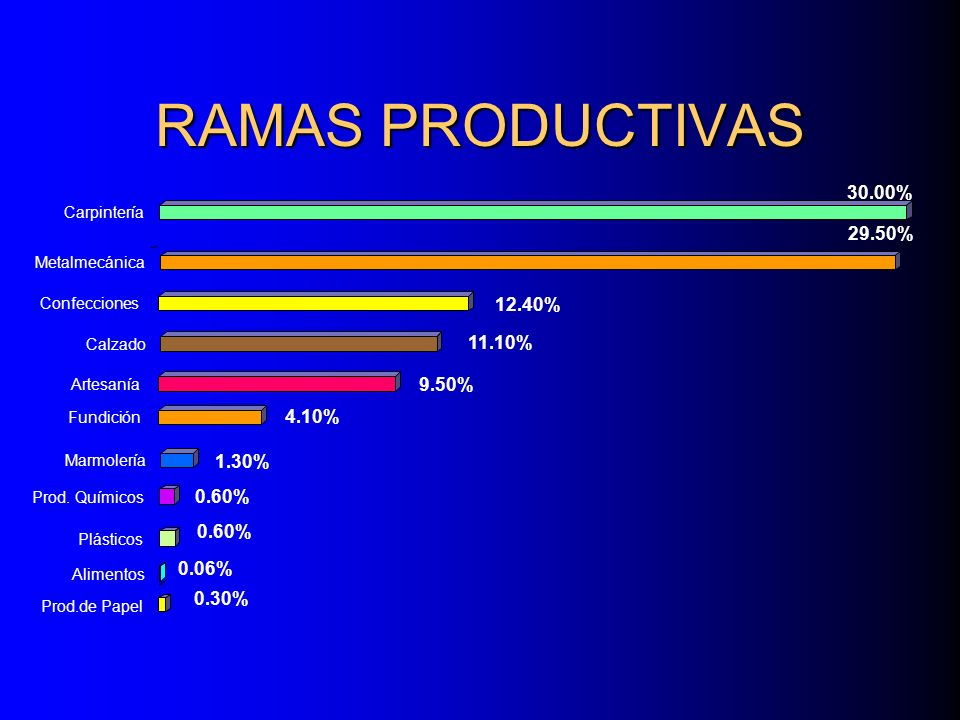 RAMAS PRODUCTIVAS 30.00% 29.50% 12.40% 11.10% 9.50% 4.10% 1.30% 0.60%