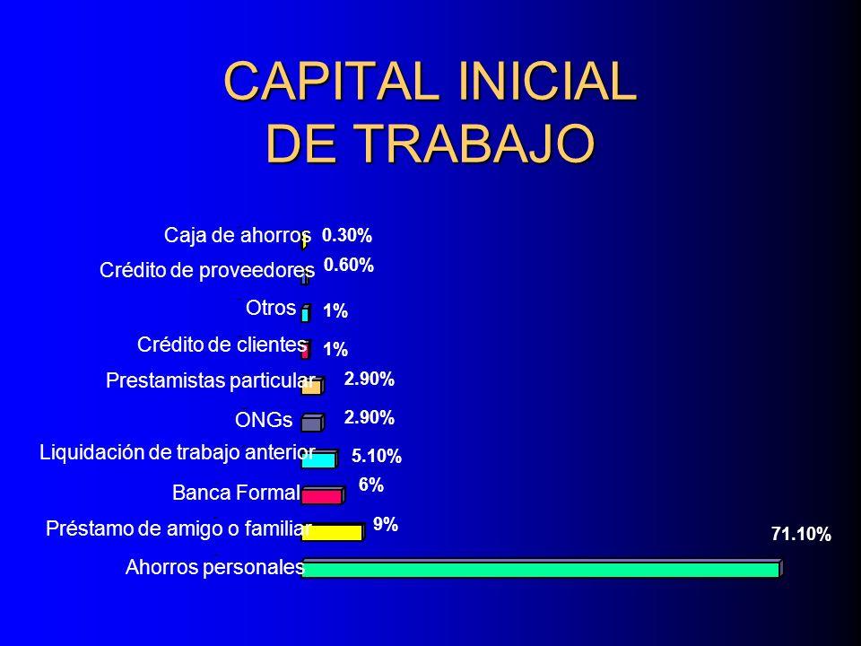 CAPITAL INICIAL DE TRABAJO