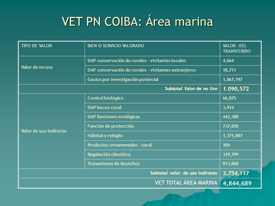 VET PN COIBA: Área marina