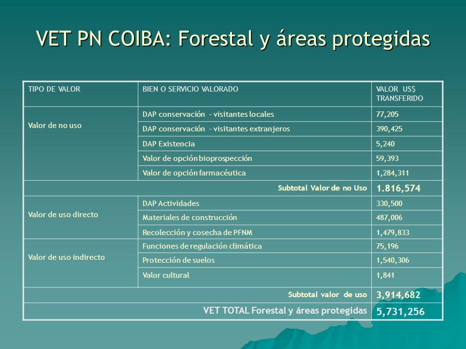 VET PN COIBA: Forestal y áreas protegidas