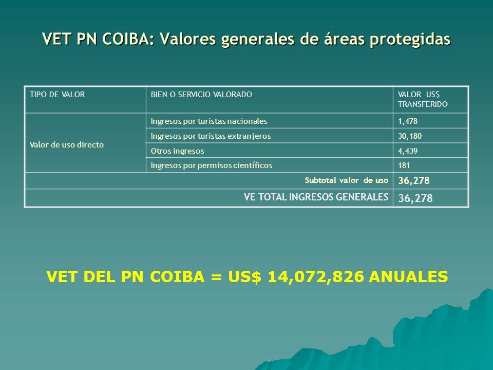 VET PN COIBA: Valores generales de áreas protegidas