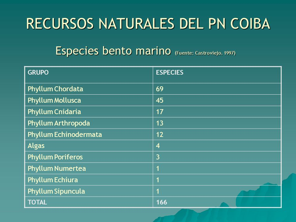 RECURSOS NATURALES DEL PN COIBA