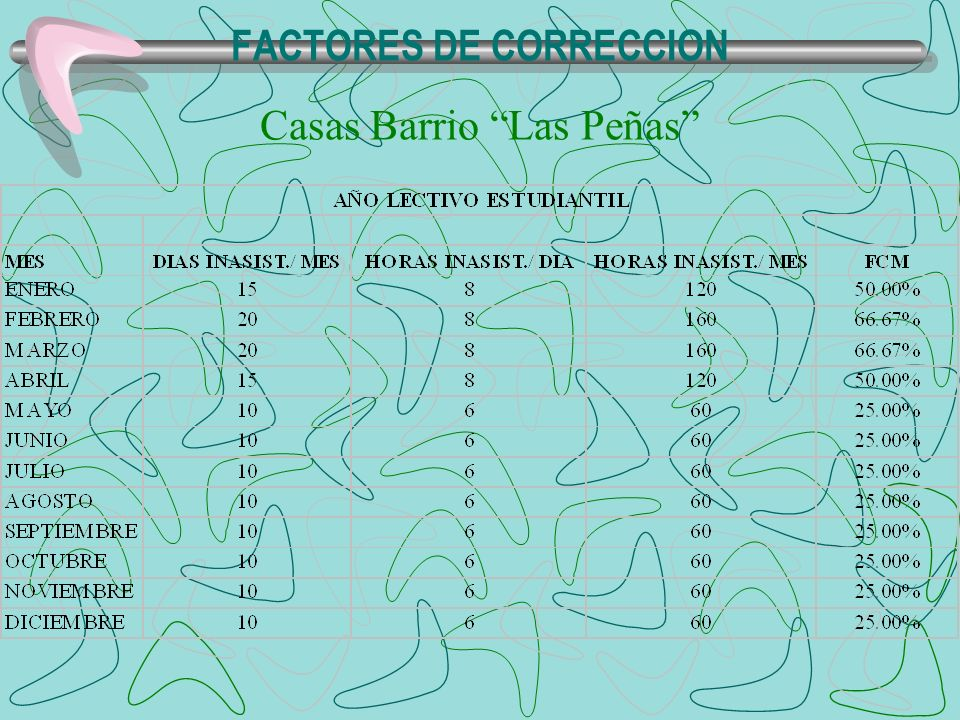 FACTORES DE CORRECCION