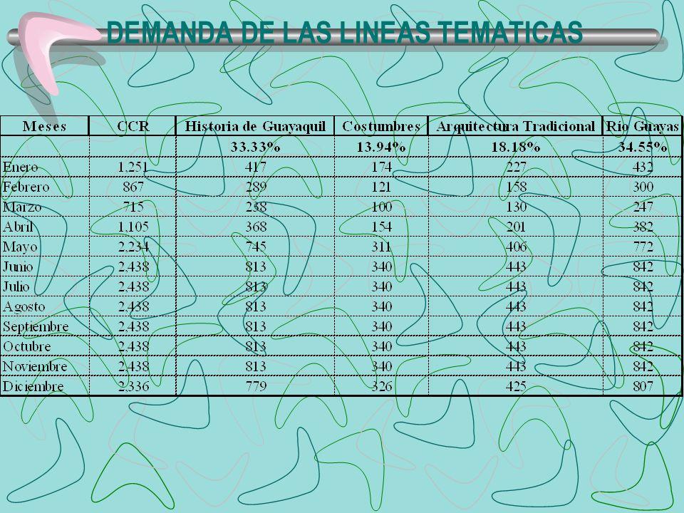 DEMANDA DE LAS LINEAS TEMATICAS