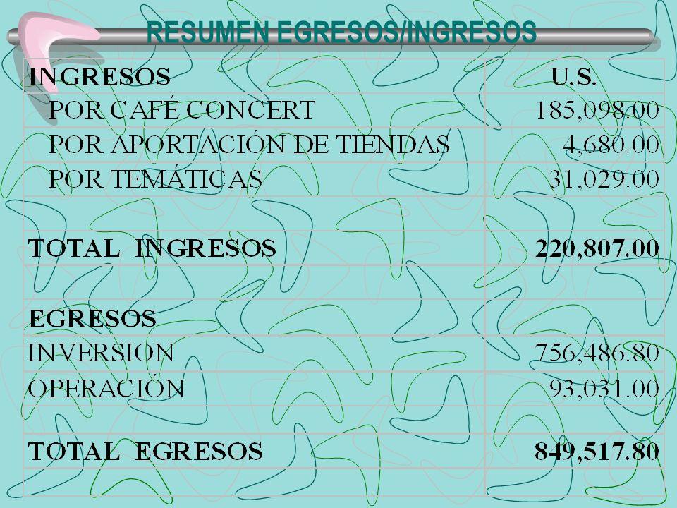 RESUMEN EGRESOS/INGRESOS