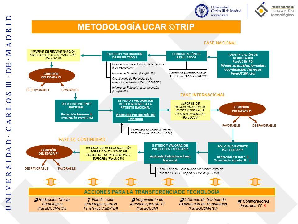 METODOLOGÍA UCAR TRIP