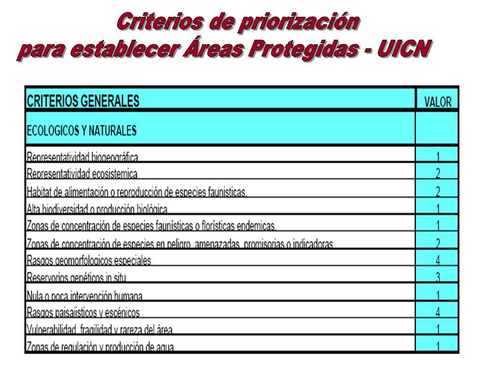 Criterios de priorización para establecer Áreas Protegidas - UICN