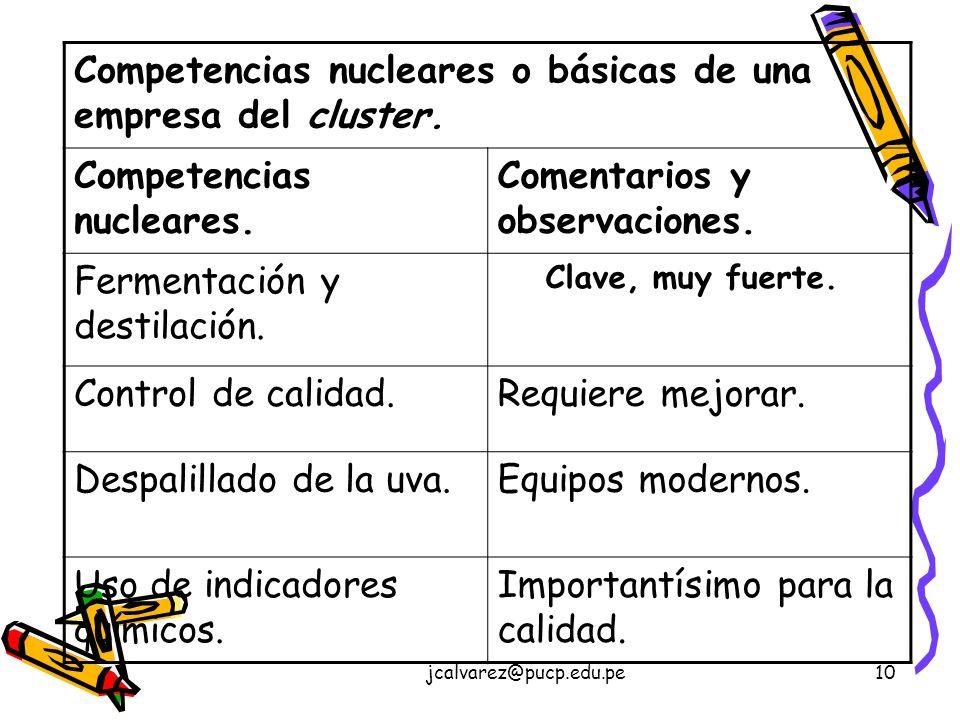 Competencias nucleares o básicas de una empresa del cluster.