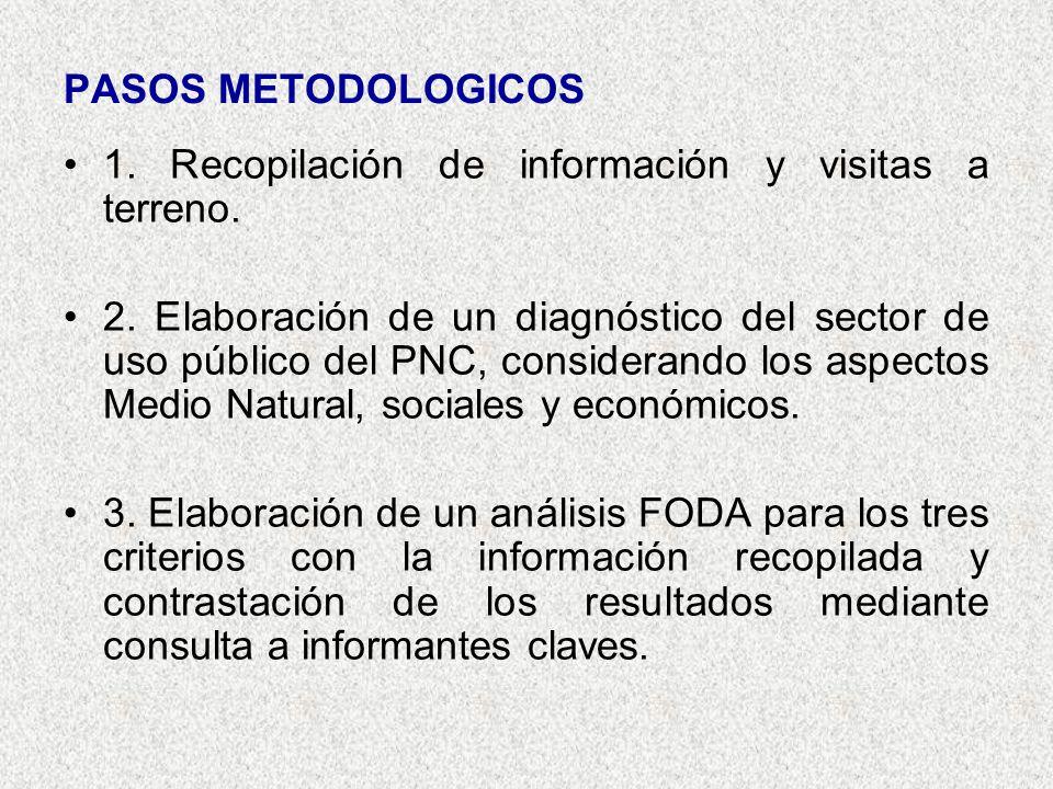 PASOS METODOLOGICOS 1. Recopilación de información y visitas a terreno.