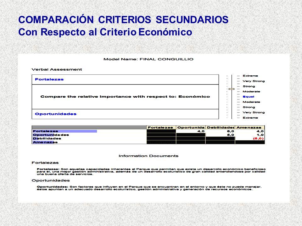 COMPARACIÓN CRITERIOS SECUNDARIOS Con Respecto al Criterio Económico