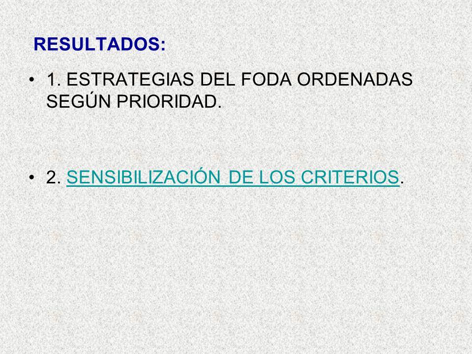 RESULTADOS: 1. ESTRATEGIAS DEL FODA ORDENADAS SEGÚN PRIORIDAD. 2. SENSIBILIZACIÓN DE LOS CRITERIOS.