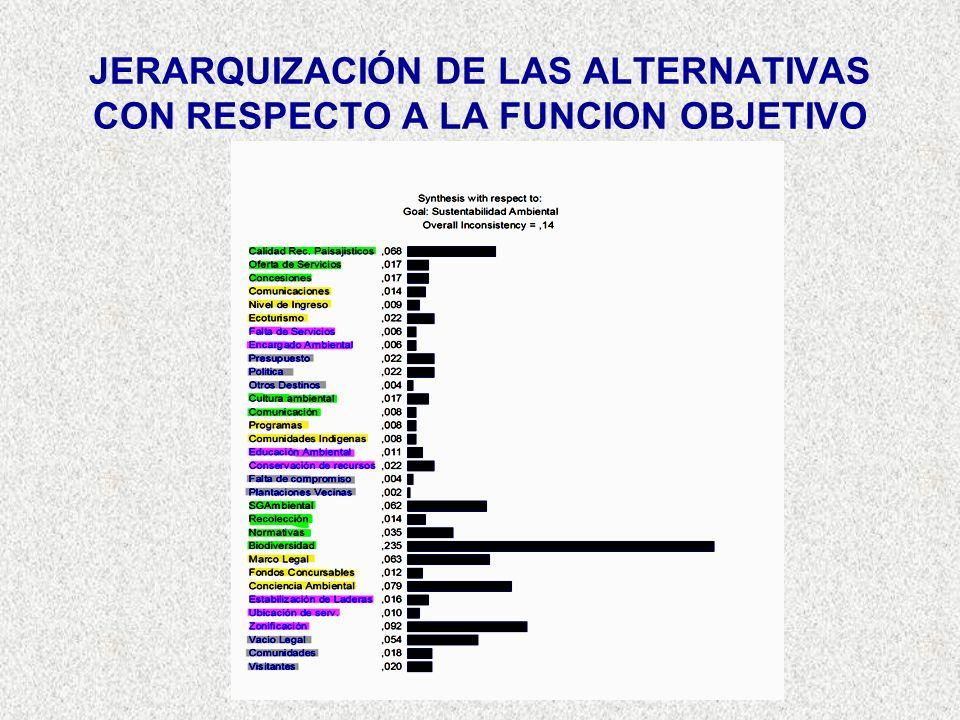 JERARQUIZACIÓN DE LAS ALTERNATIVAS CON RESPECTO A LA FUNCION OBJETIVO