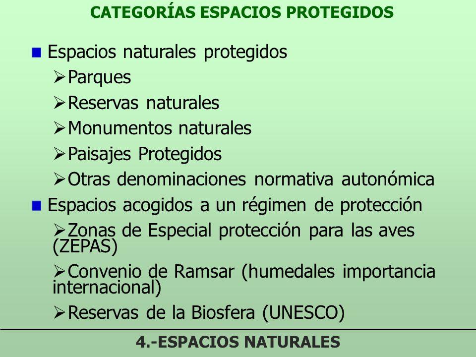 CATEGORÍAS ESPACIOS PROTEGIDOS