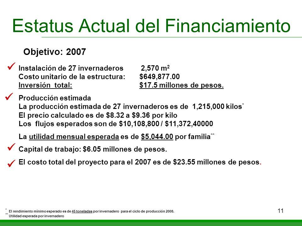 Estatus Actual del Financiamiento