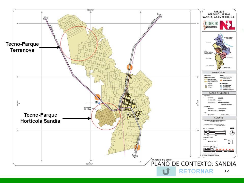 Tecno-Parque Terranova Tecno-Parque Hortícola Sandia