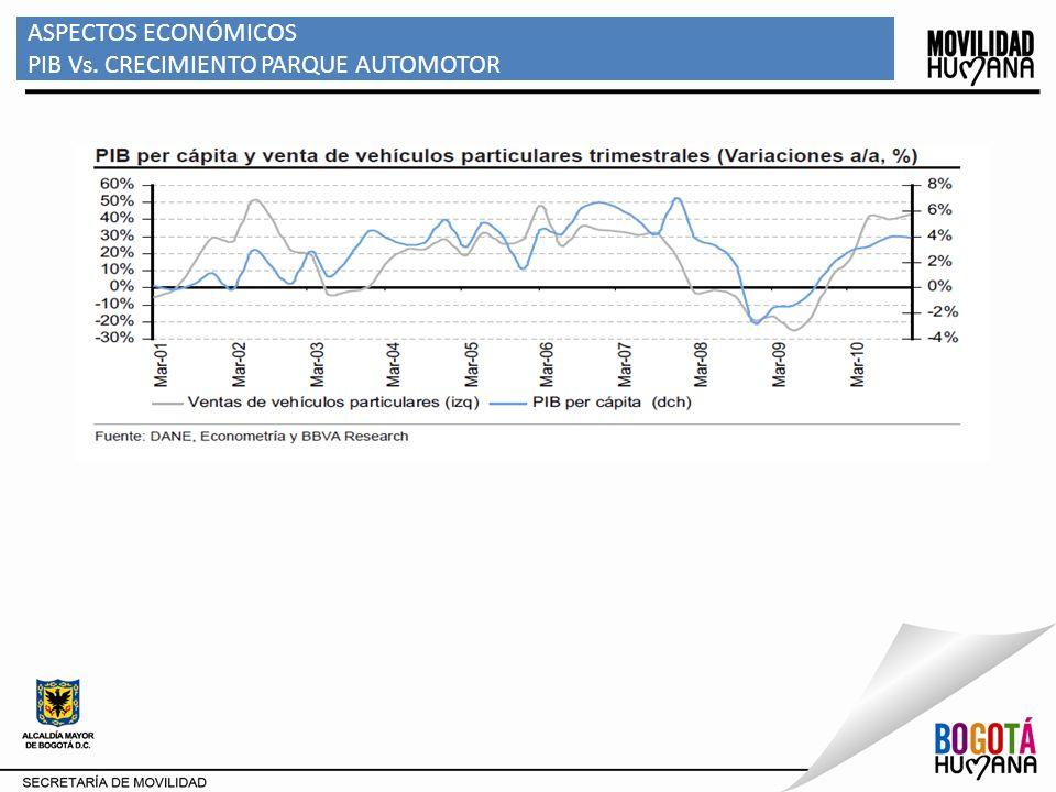 ASPECTOS ECONÓMICOS PIB Vs. CRECIMIENTO PARQUE AUTOMOTOR