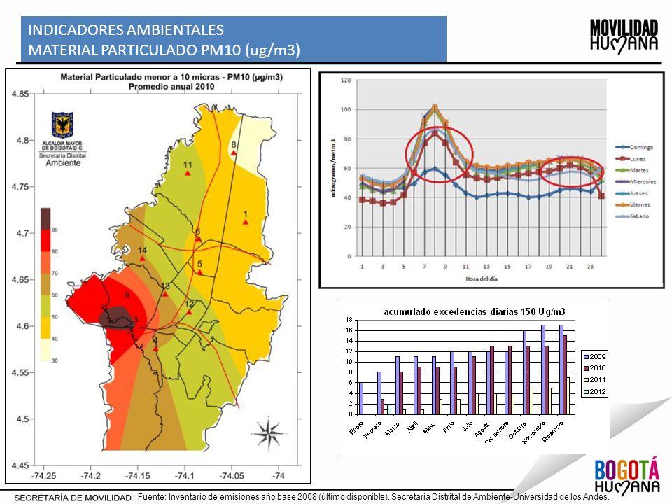 INDICADORES AMBIENTALES MATERIAL PARTICULADO PM10 (ug/m3)