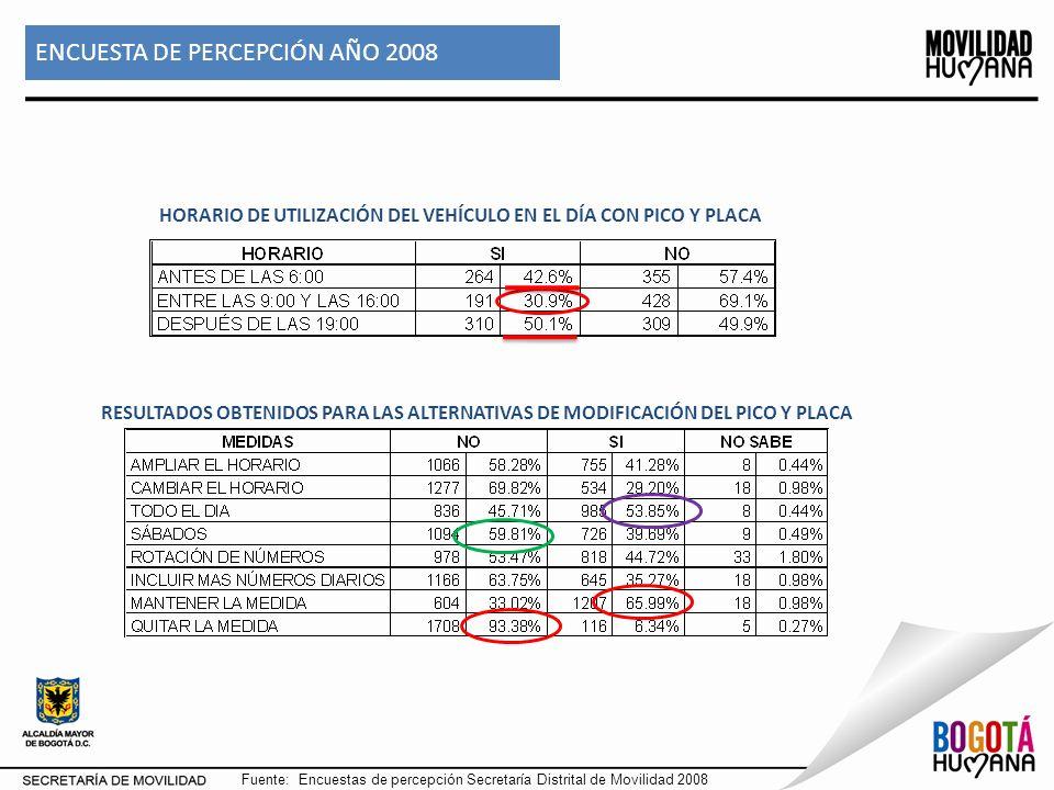ENCUESTA DE PERCEPCIÓN AÑO 2008