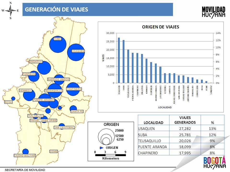 GENERACIÓN DE VIAJES LOCALIDAD VIAJES GENERADOS % USAQUEN 27,282 13%