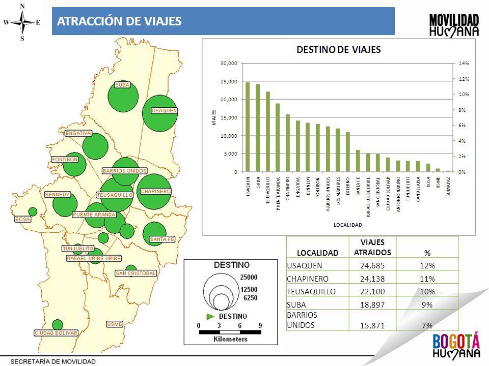 ATRACCIÓN DE VIAJES LOCALIDAD VIAJES ATRAIDOS % USAQUEN 24,685 12%