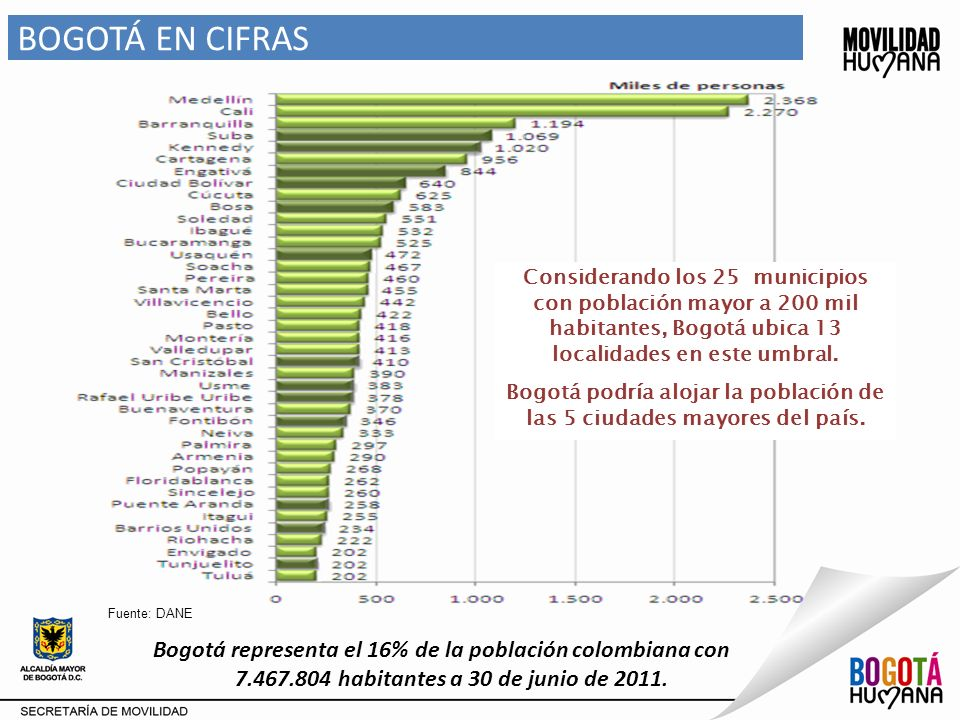 Bogotá podría alojar la población de las 5 ciudades mayores del país.
