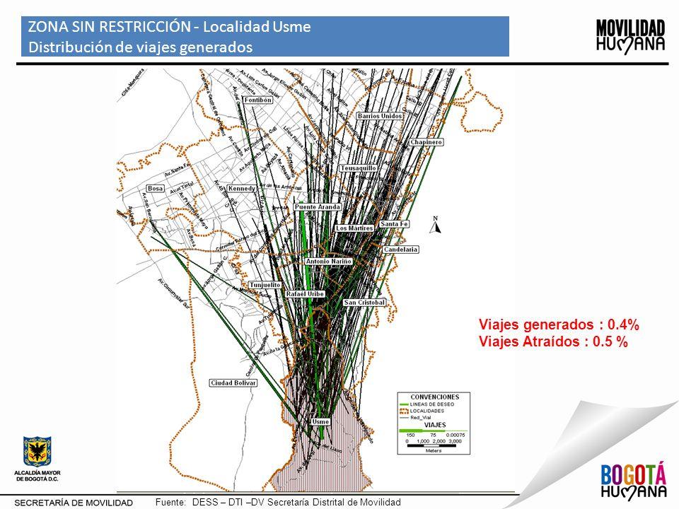 ZONA SIN RESTRICCIÓN - Localidad Usme Distribución de viajes generados