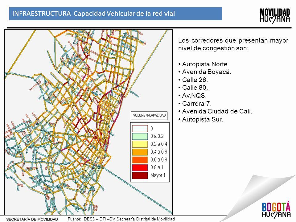 INFRAESTRUCTURA Capacidad Vehicular de la red vial