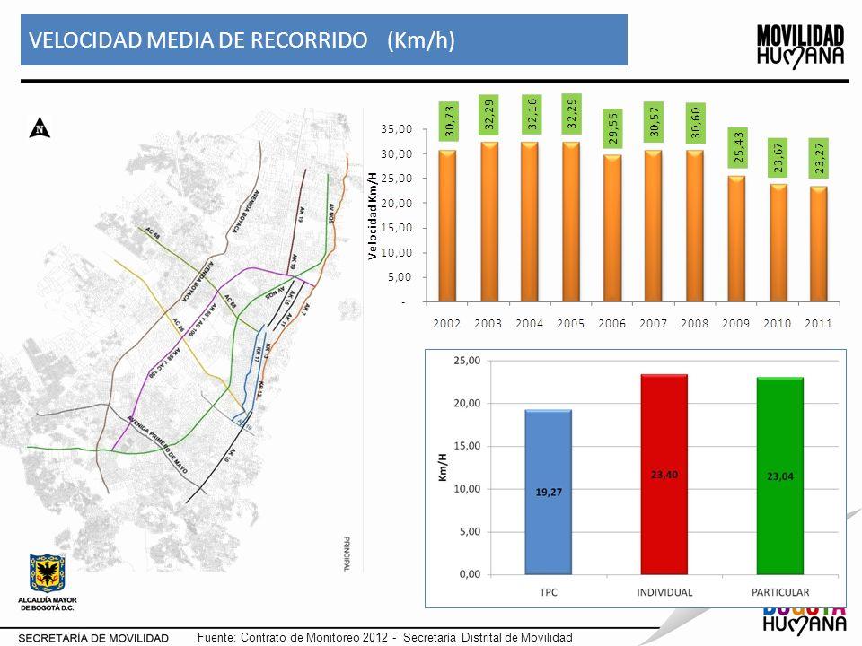 VELOCIDAD MEDIA DE RECORRIDO (Km/h)