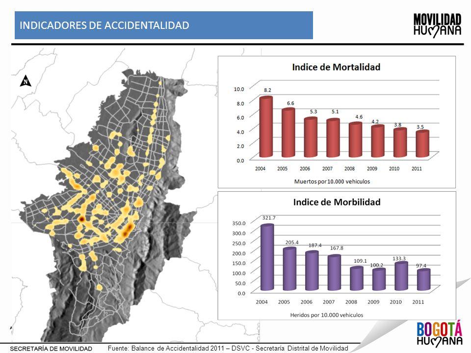 INDICADORES DE ACCIDENTALIDAD