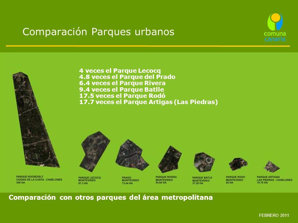 Comparación Parques urbanos