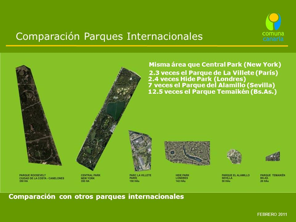 Comparación Parques Internacionales