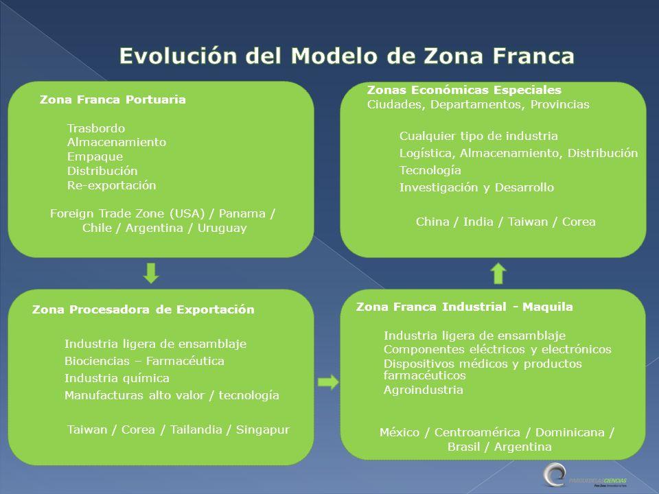 Evolución del Modelo de Zona Franca