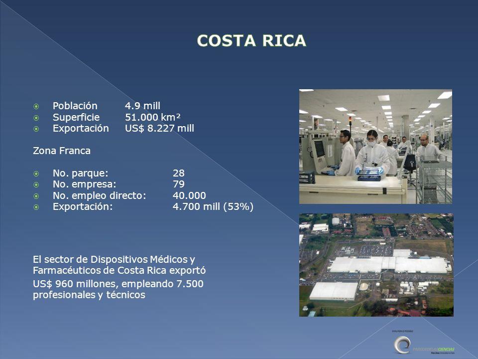 COSTA RICA Población 4.9 mill Superficie 51.000 km²