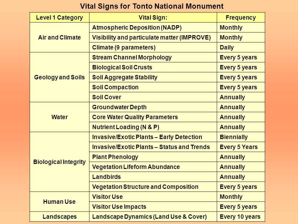 Vital Signs for Tonto National Monument