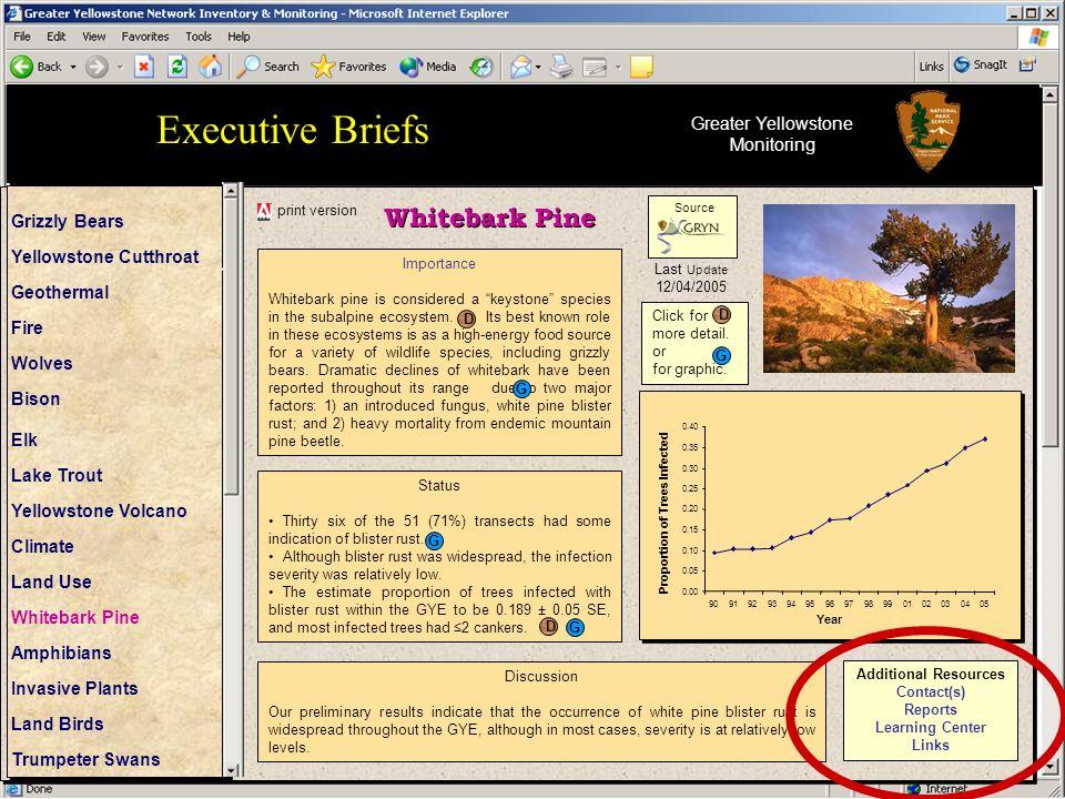 Greater Yellowstone Monitoring
