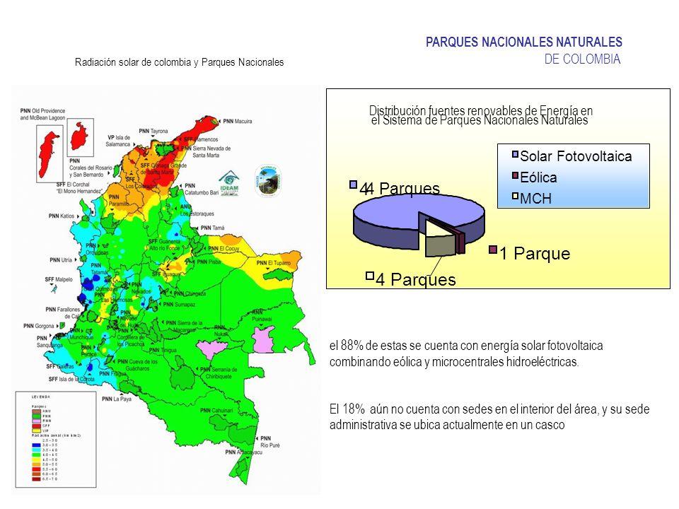 Radiación solar de colombia y Parques Nacionales
