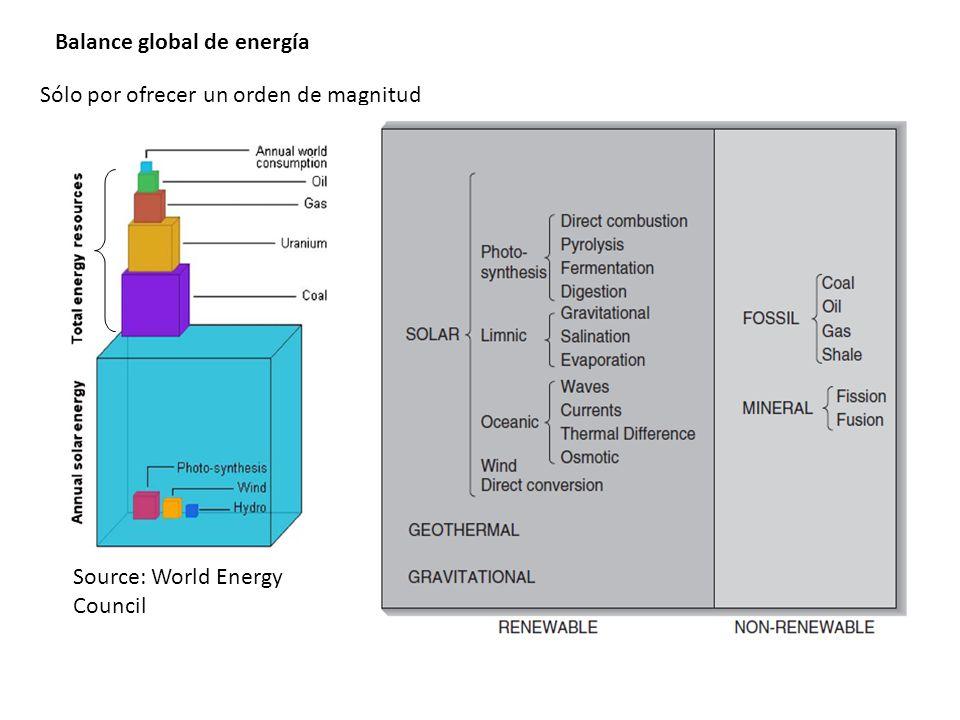 Balance global de energía