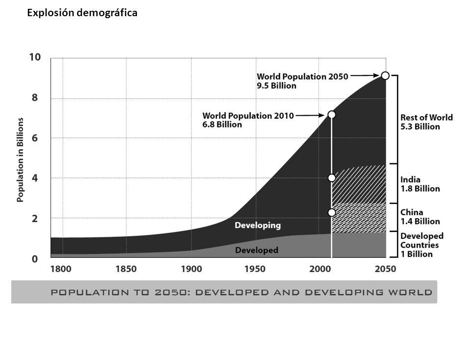 Explosión demográfica