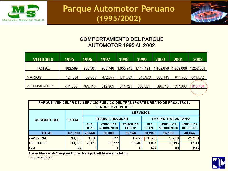 Parque Automotor Peruano