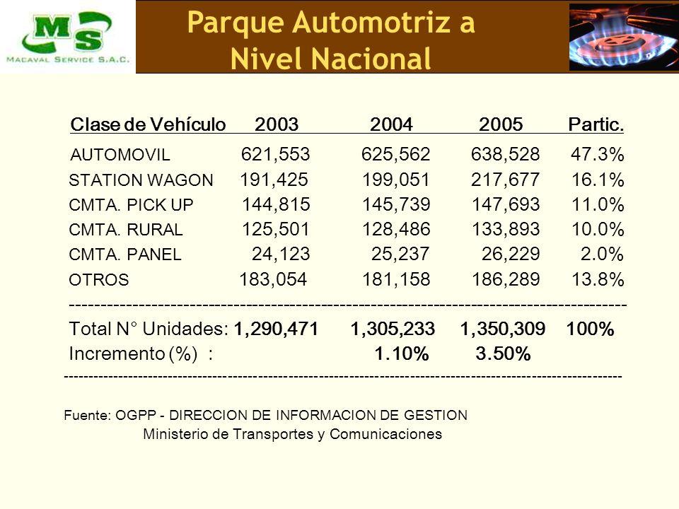 Parque Automotriz a Nivel Nacional